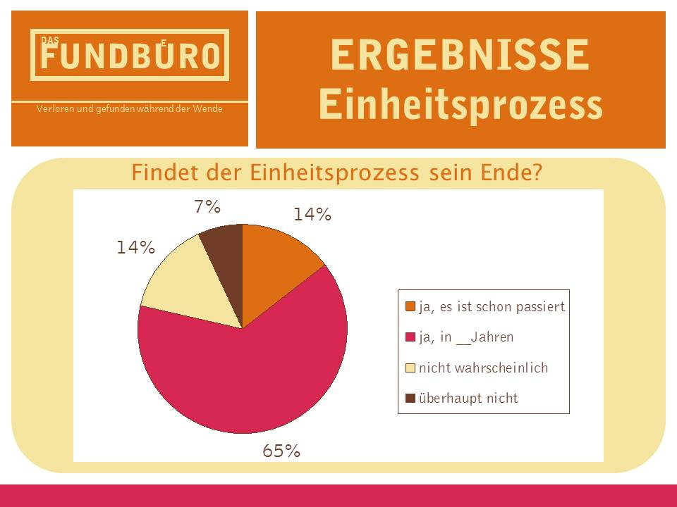 One of the presentation slides showing how people feel about the unification process