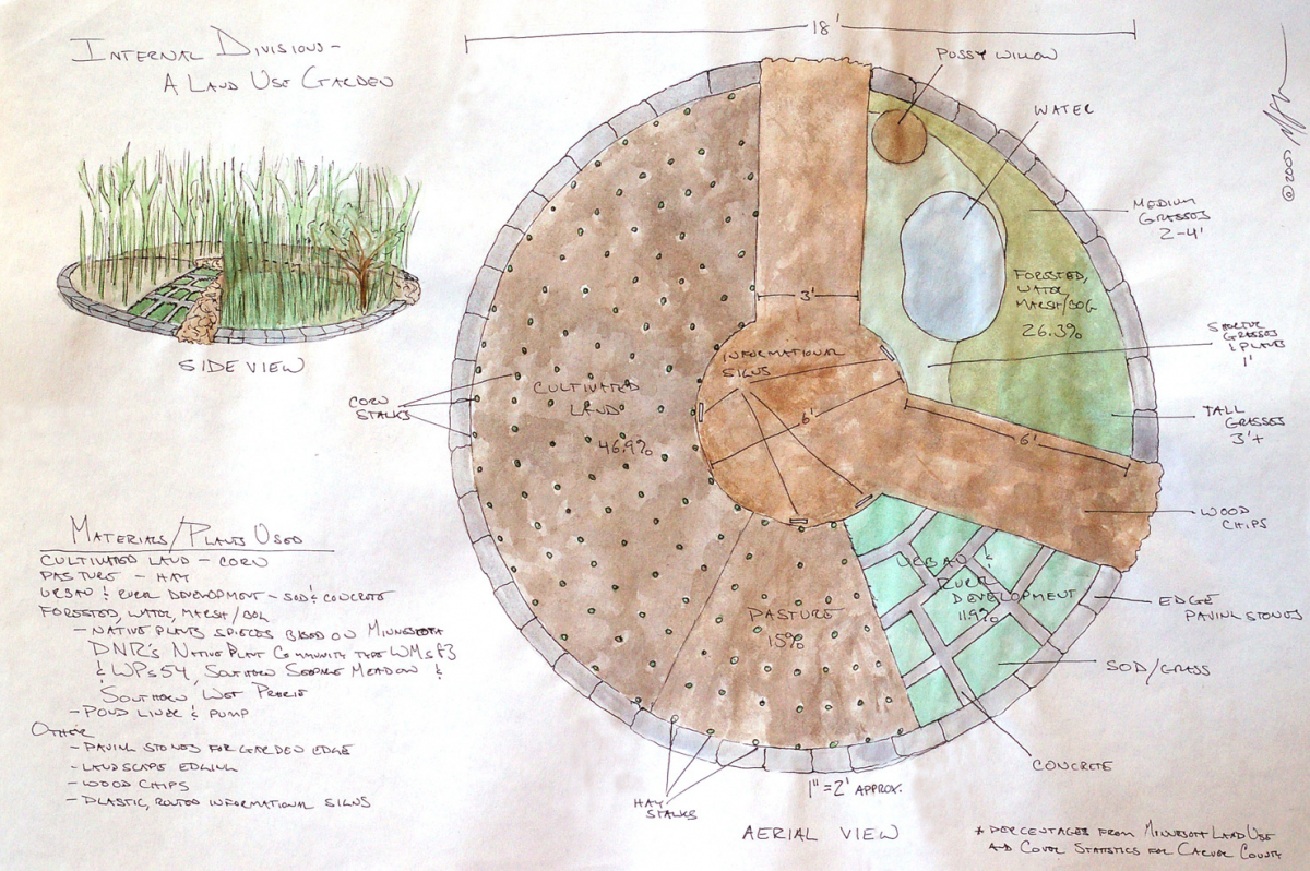 Conceptual sketch for garden